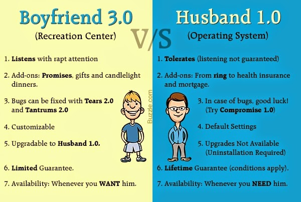 Boyfriend 3.0 vs Husband 1.0